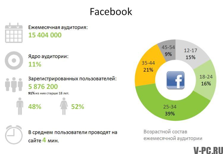аудитория в фейбуке